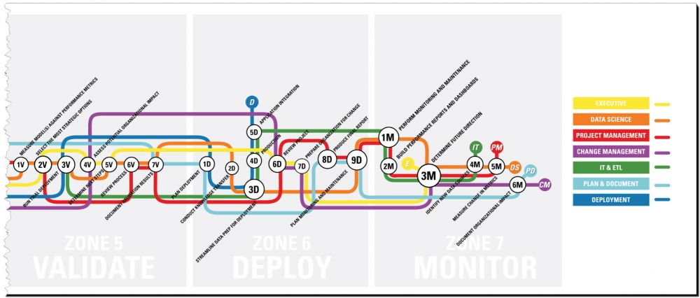 Data Science Subway Map.Analytic Model Deployment Is Not A Task It S A Process Bi