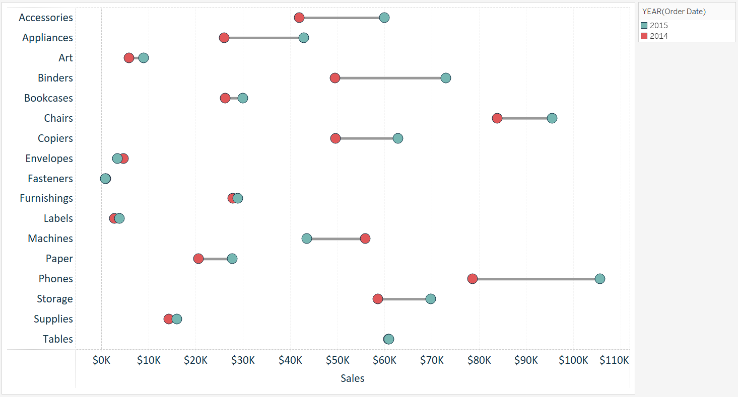01_Tableau-Sales-by-Sub-Category-Dumbbell-Chart.png